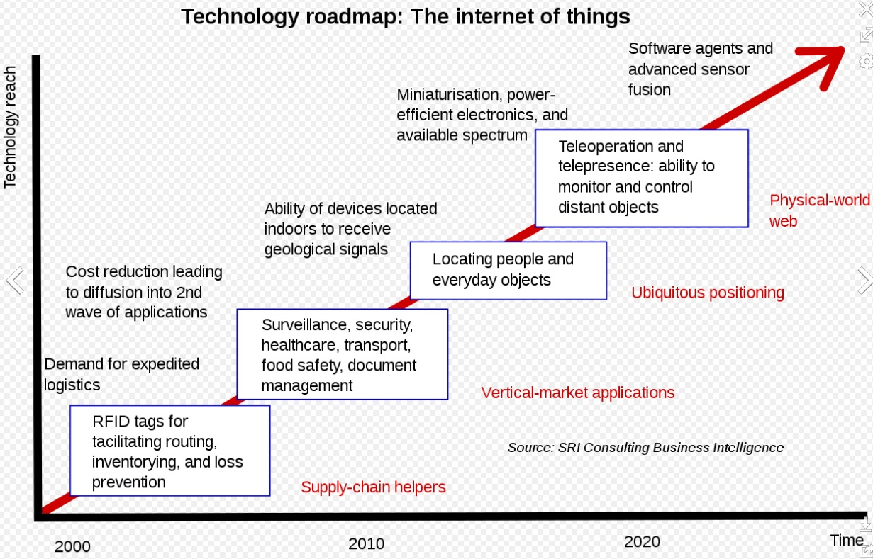 File:Internet_of_Things
